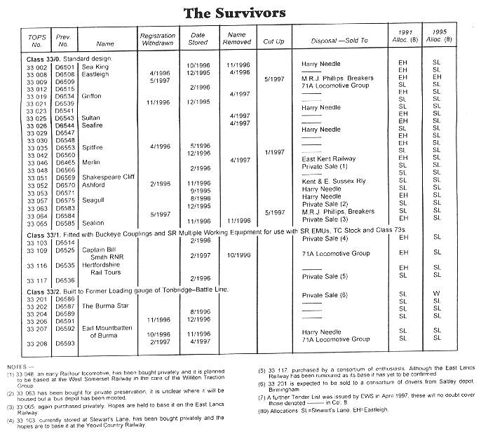 The class 33 survivors as at mid-1997